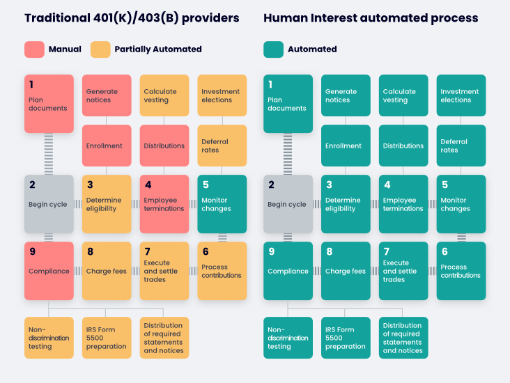 Traditional Providers vs. Human Interest